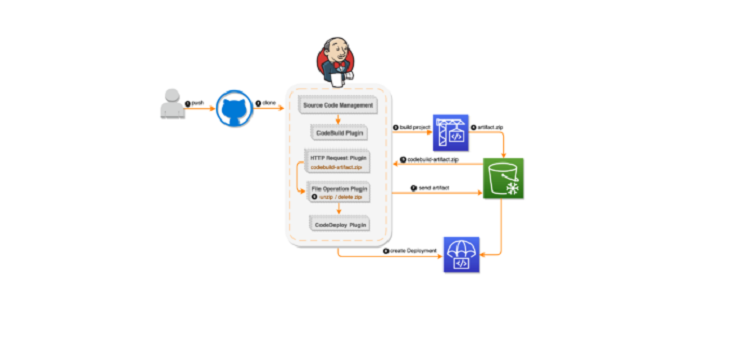 How-to-Implement-CI-CD-pipeline-with-Jenkins-360x240 (12)